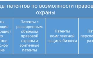 Как оформить патент на изобретение в россии?