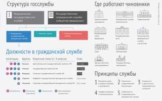 Федеральный закон от 27.07.2004 n 79-фз (ред. от 31.07.2020) «о государственной гражданской службе российской федерации»