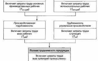 Формулы для вычисления производительности труда
