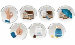 Ипотека с господдержкой 2020 в банке «втб 24»