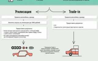Программа утилизации автомобилей в 2020 году: условия участия и средний размер скидок